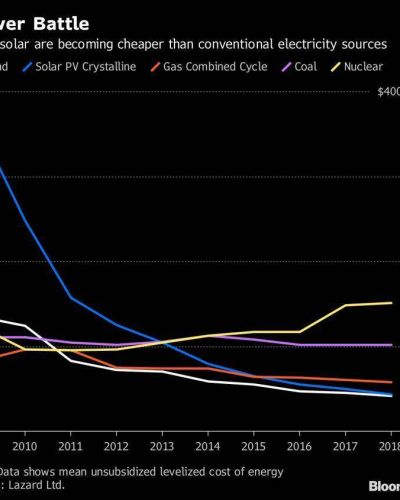 Exxon usará energía eólica y solar para producir crudo en Texas
