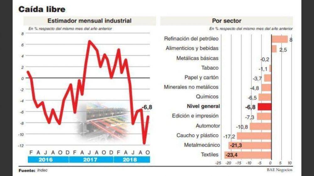 La industria volvió a caer y acumula una baja del 6% en la gestión Cambiemos