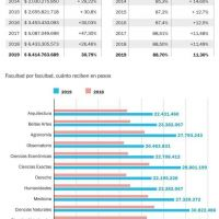 La UNLP tendrá un presupuesto de casi $8.500 millones: el 89% para sueldos