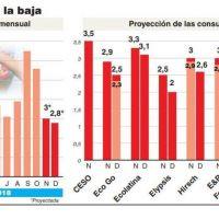 La caída del consumo desacelera la inflación de noviembre que estará en torno del 3%