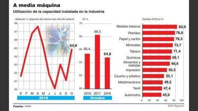 Industrias usaron sólo 64,8% de su maquinaria en octubre, la peor marca desde 2002