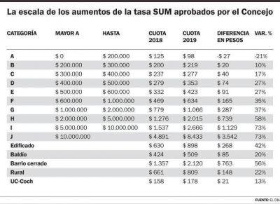 A partir de enero la tasa SUM vendrá con un aumento promedio del 38 por ciento
