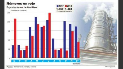 Cancillería desmintió que la industria de biodiésel reciba subsidios y adelantó que irá a la OMC