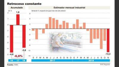 La caída industrial sigue batiendo récords y ya es el peor trienio de la posconvertibilidad