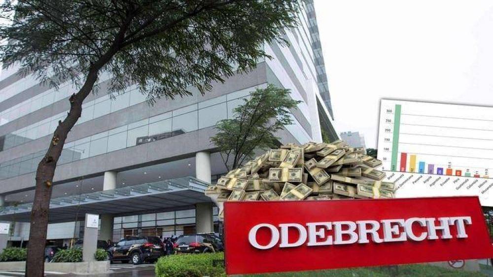 Rechazan investigar en Comodoro Py una denuncia de la AFIP por evasión a Odebrecht y sus socias locales