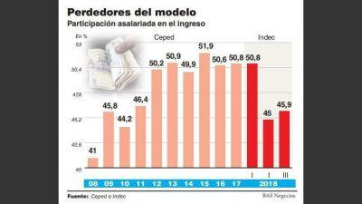 Los trabajadores reciben una porción cada vez más chica de la torta del ingreso nacional