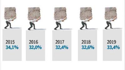 La presión tributaria volverá este año a los niveles récord de 2015
