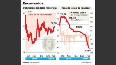 Después de más de tres semanas, el dólar volvió a meterse en la banda cambiaria