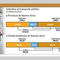Vidal y Larreta ya pagaron $ 3500 millones de subsidios al transporte