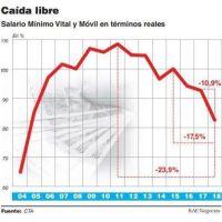 El Salario Mínimo Vital y Móvil cayó 11% el último año y está en su peor nivel desde 2004