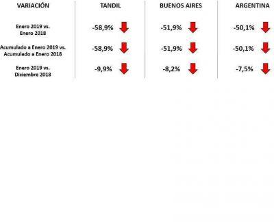 La crítica marcha de la economía tandilense según la medición de algunas variables