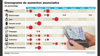 La inflación se acelera y podría llegar a 18% en el primer semestre