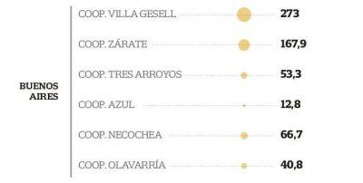 La cooperativa de Necochea está cuarta en el ranking de deudores de suministro eléctrico en la zona