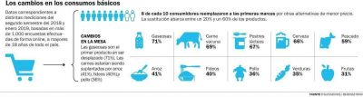 Caen 12% las ventas minoristas y cambian hábitos de consumo