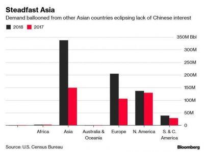 Asia fue el principal comprador de petróleo de EE.UU. en 2018
