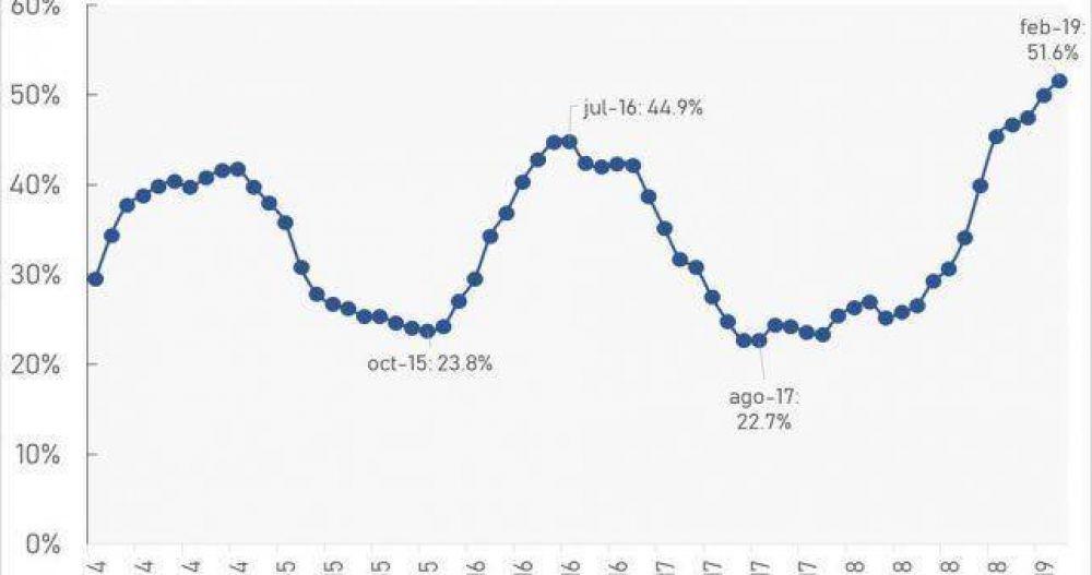 La inflación de los trabajadores fue del 4% en febrero y superó el 50% en el último año
