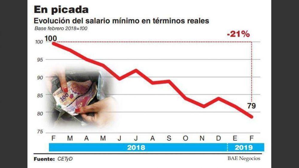 El salario mínimo tocó fondo en febrero al caer 21%