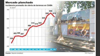En el último año, el valor de la tierra en la Ciudad de Buenos Aires cayó un 6% promedio