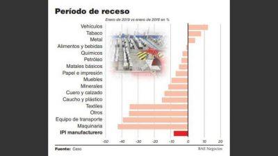 En la gestión Cambiemos, la actividad industrial cayó 8,6%