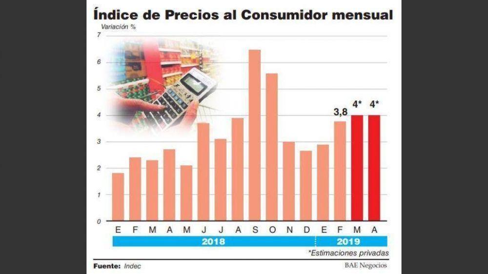 La inflación se mantendrá en torno al 4% y el primer cuatrimestre superará el 15%