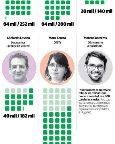 Eliminar basurales y avanzar en el reciclado, los puntos en común de los candidatos a intendente