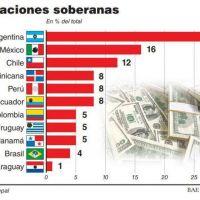 La Argentina fue el país de la región que más emitió deuda en 2018