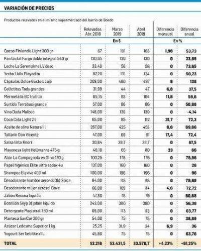Súper: precios +4,2% en abril y +61% en 12 meses