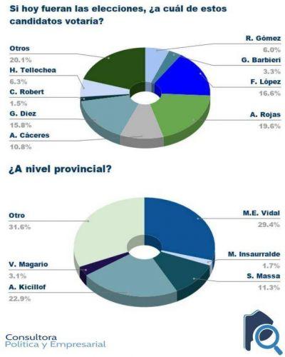 UC-PJ se ubicaría segundo en intención de voto en Necochea
