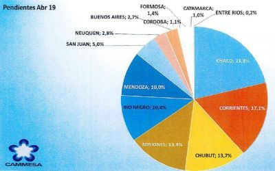 Por suba de costos y falta de pago de clientes, eléctricas deben $35 mil millones a Cammesa