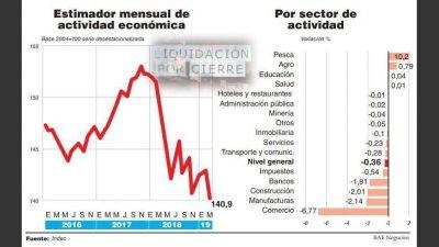 La recesión no terminó y la actividad está en el punto más bajo de la era Cambiemos