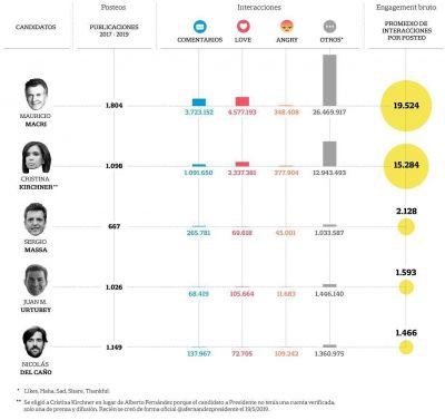 Los candidatos en Facebook: estrategias y secretos de la campaña que más impacta
