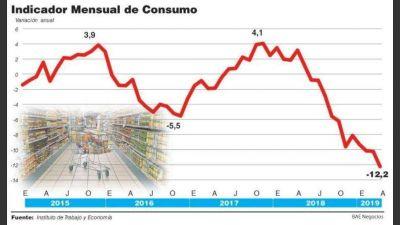 Paritarias a la baja y menor empleo limitan el plan oficial para reactivar el consumo