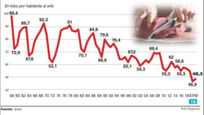 El consumo se derrumba y la carne tuvo el peor primer trimestre de la historia
