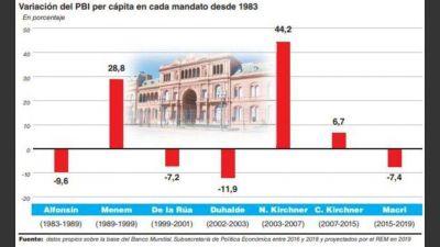 Cambiemos terminará su mandato con una caída del PBI per cápita de 7,4%