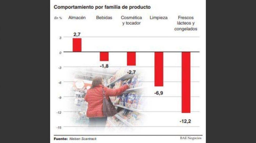 El consumo masivo retrocedió 3,6% en mayo y la crisis golpea con más fuerza en el interior