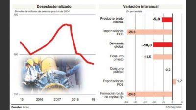 El Indec mostró que la recesión continúa de la mano de un brutal desplome del consumo