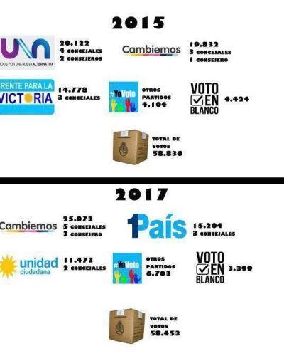 La evolución del voto en Necochea, desde el regreso de la democracia
