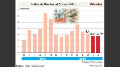 Tras la suba de los combustibles, podría frenarse en julio la desaceleración de la inflación