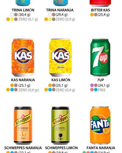 Cuánto azúcar y edulcorantes hay en cada refresco de Coca Cola, Pepsi, Fanta, Trina, Aquarius...