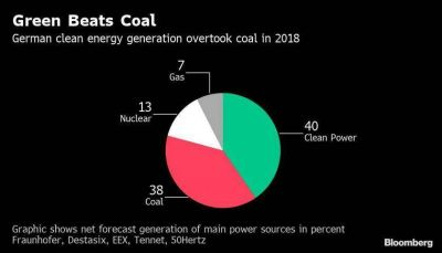 Energía renovable de Alemania repunta por segundo año