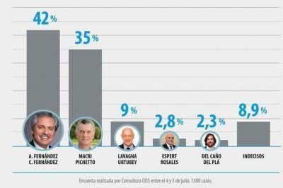 Encuesta exclusiva: Alberto Fernández está arriba de los 40 puntos y le saca 7 a Macri