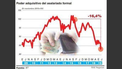 Con 19 meses de caída consecutiva, el salario real está en su menor nivel en más de diez años