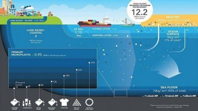 La invasión de los microplásticos: cómo atestan los mares y afectan nuestra salud