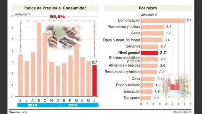 La inflación de junio llegó a 2,7% y aún no regresa a los niveles previos a la corrida