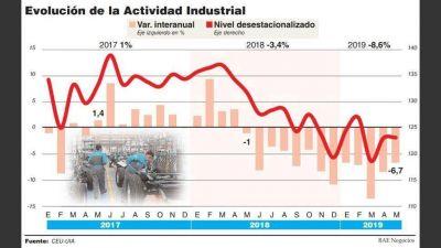 Con una caída del 6,7%, la industria extiende su crisis y el piso llegará en el segundo semestre