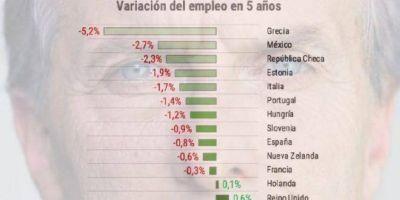 El mito de los «beneficios» de la reforma laboral: 11 de 13 países tiene menos empleo tras su aplicación