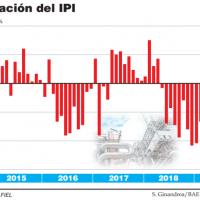 La industria acumuló 15 meses de bajas interanuales y cayó 0,5% contra junio