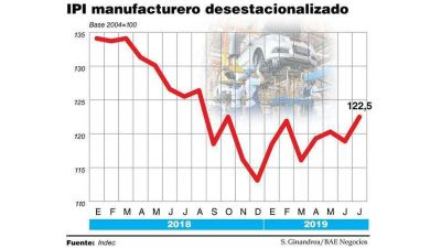 La industria llegó a las PASO con derrumbe de 8,4% y hay pronóstico de mayor crisis