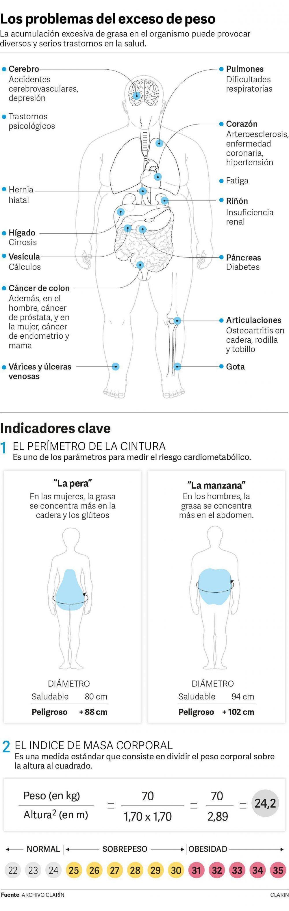 Otro medicamento se suma a la nueva generación de drogas contra la obesidad
