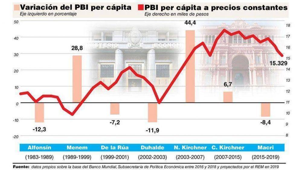 Para la city, Cambiemos terminará con una caída de 8,4% en el PBI per cápita